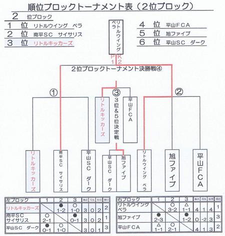 2012 キッズ1st最終結果