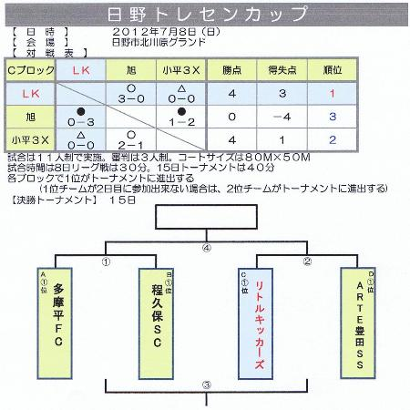 7.8(日)日野トレセンカップ予選L結果