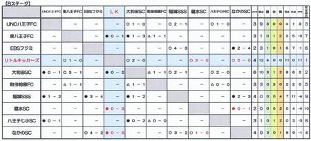 5I星取表2012.7.8