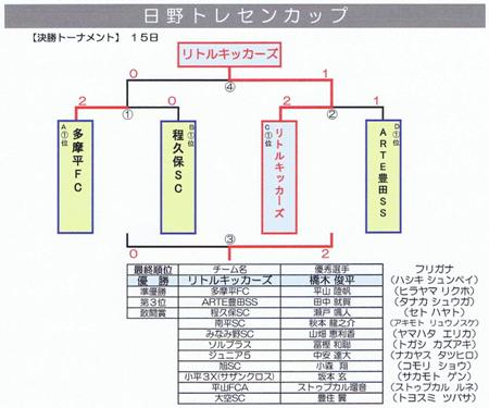 日野TCカップ決勝T結果