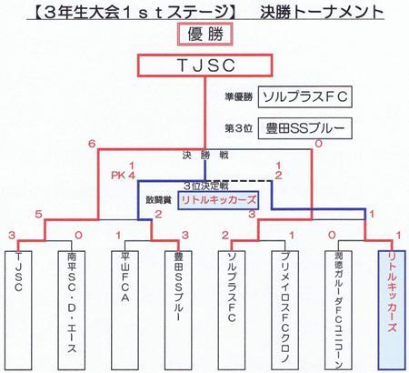 2012.7.21(土)3年1st決勝T結果