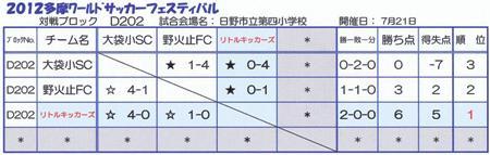 2012.7.21(土)5年TWJ2次L結果①
