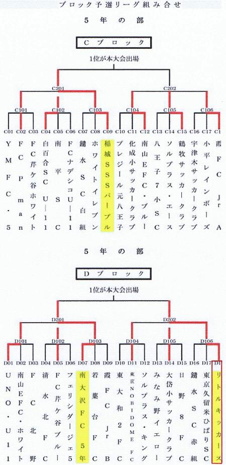 2012.7.21(土)5年TWJ2次L結果②