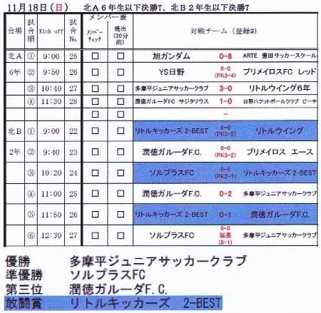 2012.11.18(日)市民大会U-2年決勝T結果