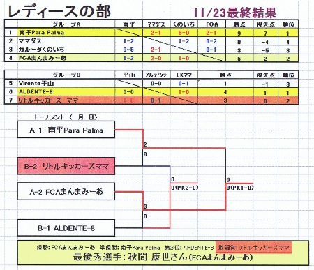 2012.11.23(金祝)市民大会LKママ最終結果