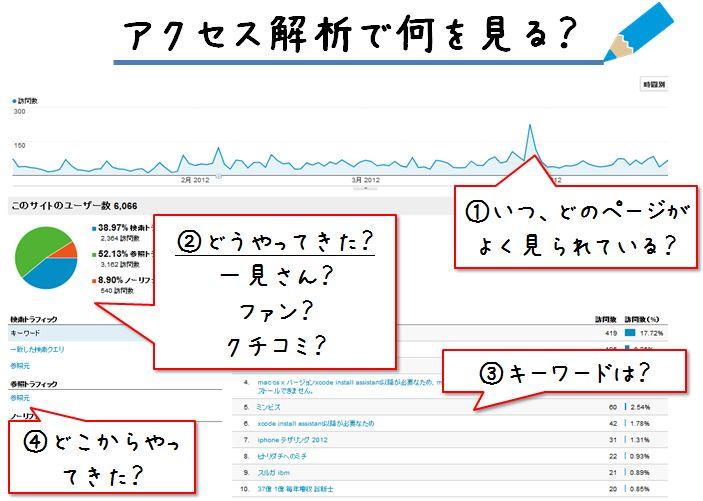 GoogleAnalytics0604.jpg