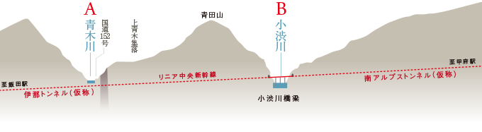 青木川のリニア断面図1411ooshikamap03.jpg