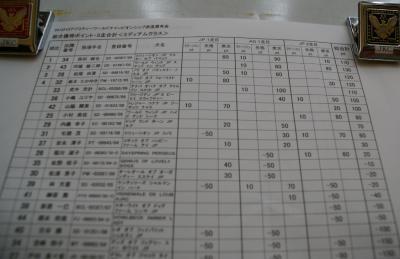 3走目中間(ミディアム)