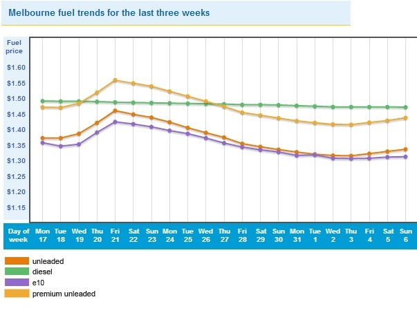 petrol price trend