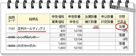 足利ホールディングス IPO株式当選初値予想