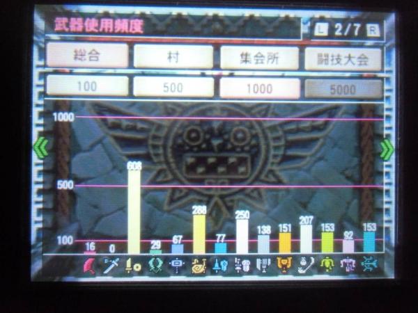 ギルドカード 2 武器使用頻度 総合