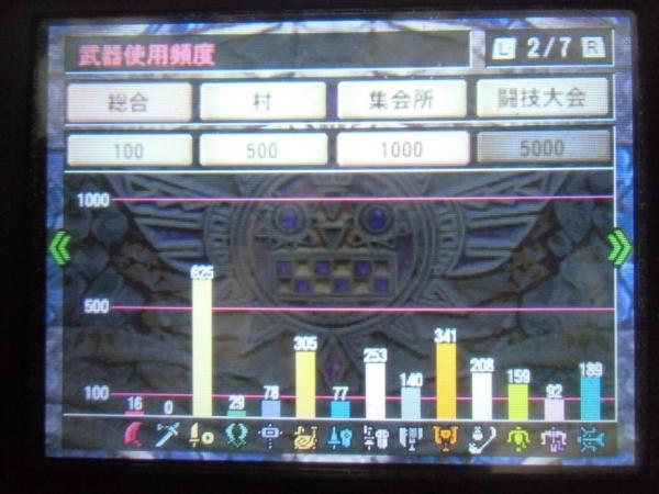 ギルドカード100時間 2 武器使用回数