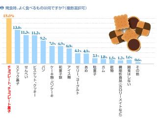 ブラックチョコレートは意外にカロリーが高いんです・・。