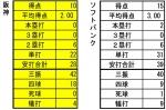 2014年日本シリーズ打撃成績