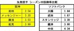 2014年阪神_ソフトバンク先発投手防御率比較