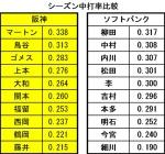 2014年阪神_ソフトバンク打率比較
