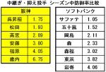 2014年阪神_ソフトバンク中継ぎ抑え投手防御率比較