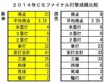 2014年CSファイナル打撃成績比較
