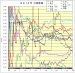2014年打率推移