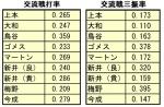 2014年交流戦打率_三振率