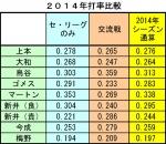2014年打率比較