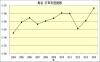 鳥谷年度打率推移
