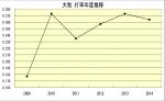 大和打率年度成績推移