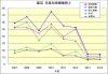 渡辺年度別成績推移2