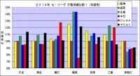 2014年セ・リーグ打撃成績比較1(対読売)