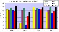 2014年セ・リーグ打撃成績比較3(対読売)