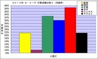 2014年セ・リーグ打撃成績比較4(対読売)