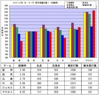 2014年セ・リーグ投手成績比較1(対読売)1