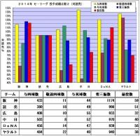 2014年セ・リーグ投手成績比較2(対読売)