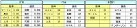 2014年阪神_読売 個人別打撃成績比較1