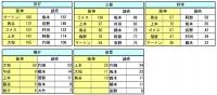 2014年阪神_読売 個人別打撃成績比較2