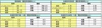 阪神-読売 先発投手成績比較1