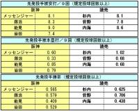 阪神-読売 先発投手成績比較2
