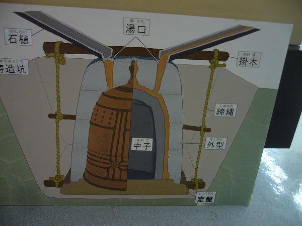 鐘の作り方