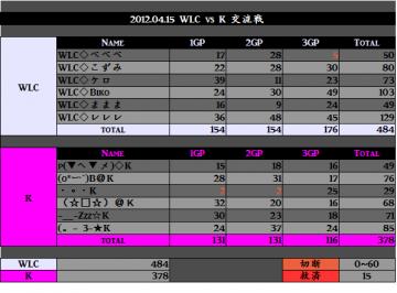 2012.04.15. WLC vs K