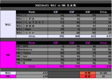 2012.05.03. WLC vs MK