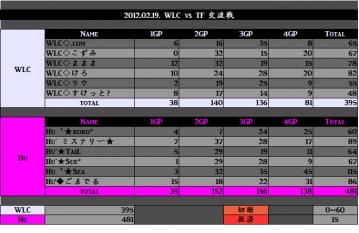 2012.05.16. WLC vs Hu