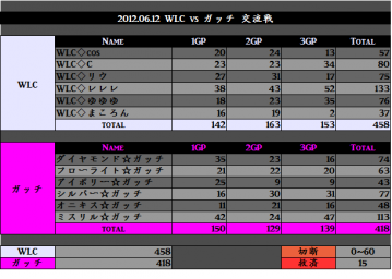 2012.06.12. WLC vs ガッチ