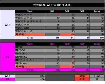 2012.06.21. WLC vs KR