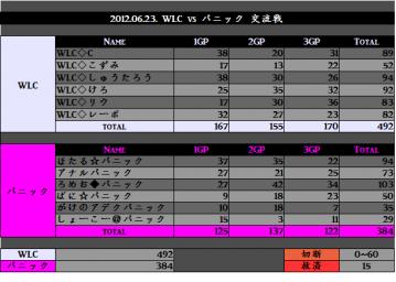2012.06.23. WLC vs パニック
