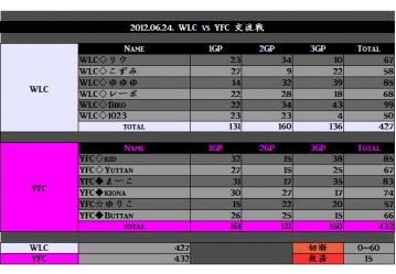 2012.06.24. WLC vs YFC