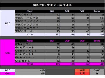 2012.07.03. WLC vs GMs