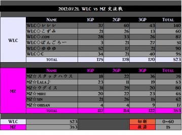 2012.07.21. WLC vs MZ