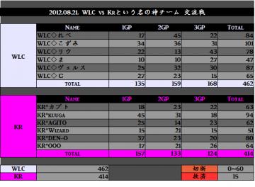 2012.08.21. WLC vs KR