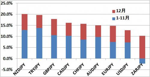 最弱最強通貨ランキング2012