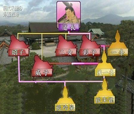 藤原道長天皇家系図